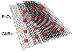 Graphene nanoribbons split from nanotubes in a process created at Rice University are now being used to improve the performance of lithium ion batteries. The nanoribbons in a solution with tin oxide have more than double the capacity for lithium than standard graphene anodes in current commercial batteries. (Credit: Tour Group/Rice University)