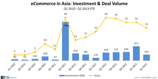 Asia-ecommerce-investments-and-exits-01