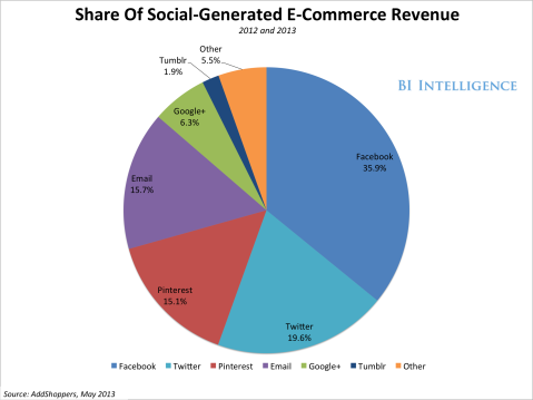 bii-social-commerce-revenue-share-1[1]