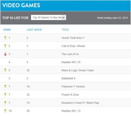 Games Nielsen June 22, 2013