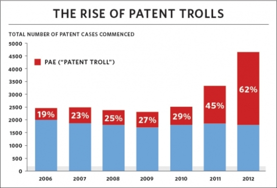 The Rise of Patent Trolls: Total Number of Patent Cases Commenced, 2006-2012
