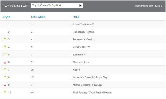 Nielsen Top 10 Games July 13, 2013