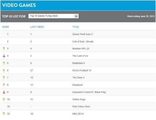 Nielsen Games June 29, 2013