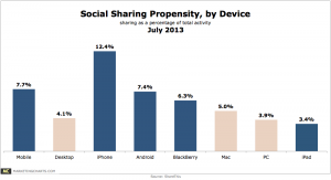 ShareThis-Social-Sharing-Propensity-by-Device-July2013-300x163[1]
