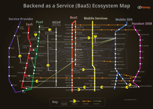 kinvey_backend-as-a-service_mobileecosystem_2100px[1]