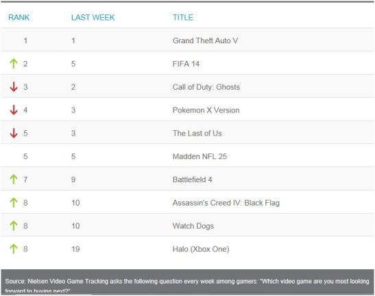 Nielsen Weeknding July 27, 2013